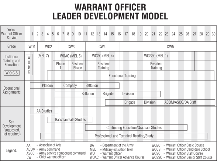 army sustainment magazine warrant officer professional development